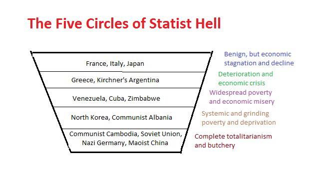 Government five circles of statist hell