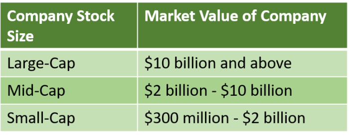 Table showing market value, or cap-size, of large-, mid-, and small-cap stocks