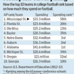 COLLEGE FOOTBALL: SHOW ME THE MONEY