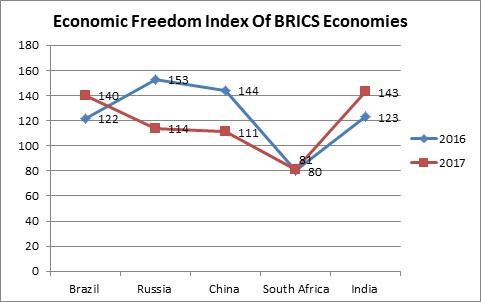 India Trails Neighbours In Economic Freedom: US Think Tank Report