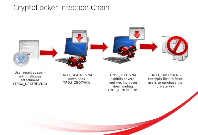 Do I still need Antivirus software?