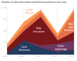 Cyber Security Incident Patterns