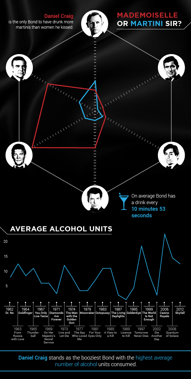 James Bond Drinks Infographic