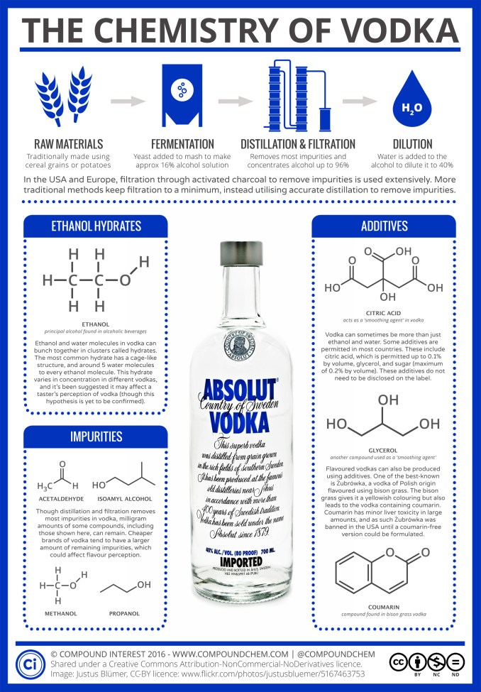 chemistry of vodka