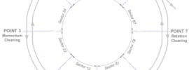 Cosa succederà domani (a LHC)?