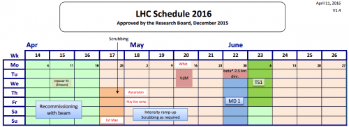 LHC_Schedule_2016_v1.4_April-June