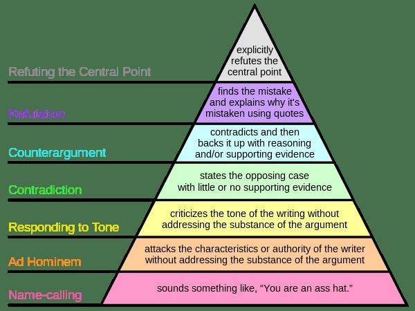Paul Graham's Disagreement Hierarchy.