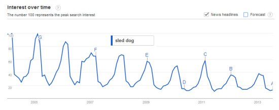 Sled_Dog_seasonality