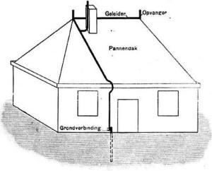 Мълниезащита, изграждане на мълниниезащитна система