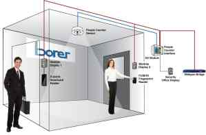 Two Door Interlock with People Counter Sensor