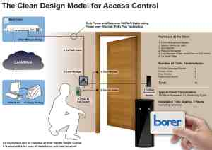 Borer Clean Design for Access Control