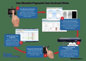 how biometric fingerprint access control enrolment works