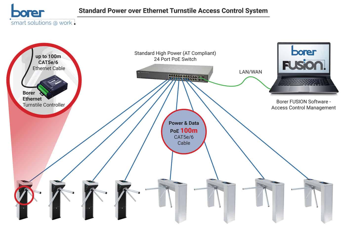 Standard PoE Turnstile Access Control System