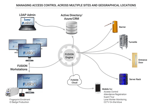 managing access control across multiple sites