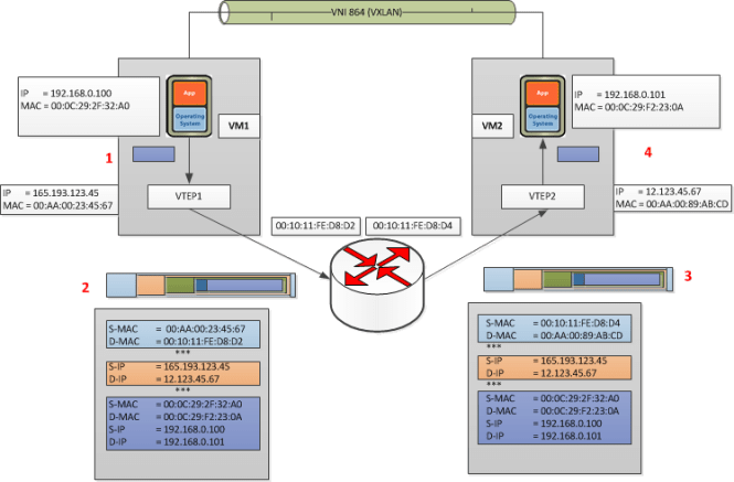 VXLAN VM to VM communication