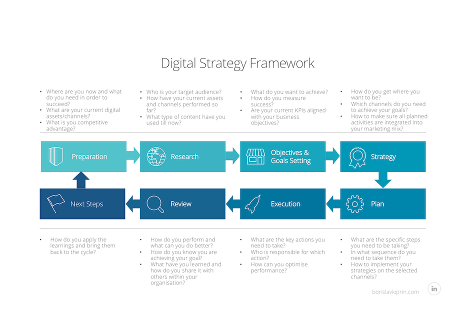 Digital Strategy Framework