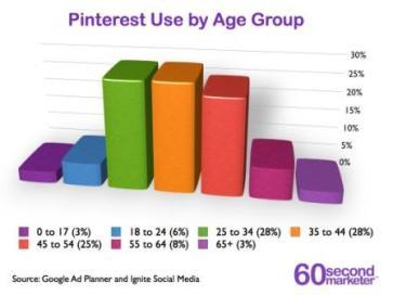 PinterestAgeSegmentation