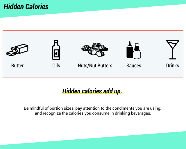 A graphic showing foods with hidden calories: butter, oils, nuts & nut butters, sauces, drinks