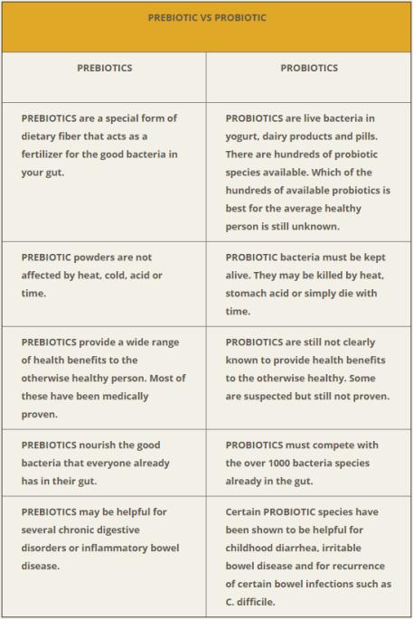 Prebiotics vs Probiotics
