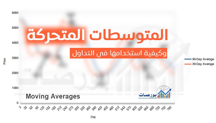 المتوسطات المتحركة Moving Averages وكيفية استخدامها في التداول