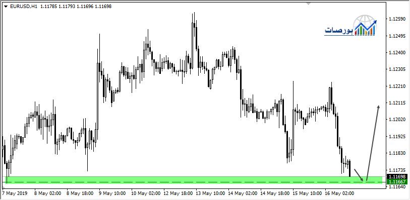 اليورو دولار يستهدف 1.12