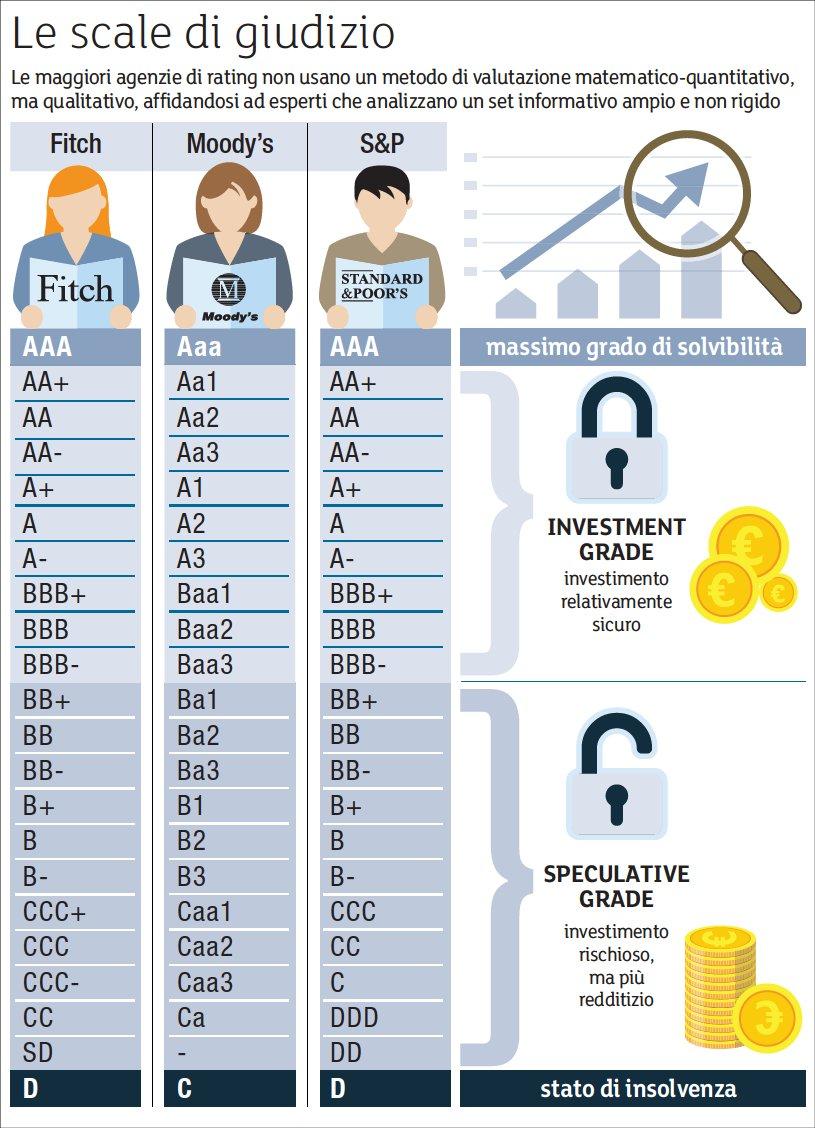 Rating: significato e funzionamento delle Agenzie di Rating ...