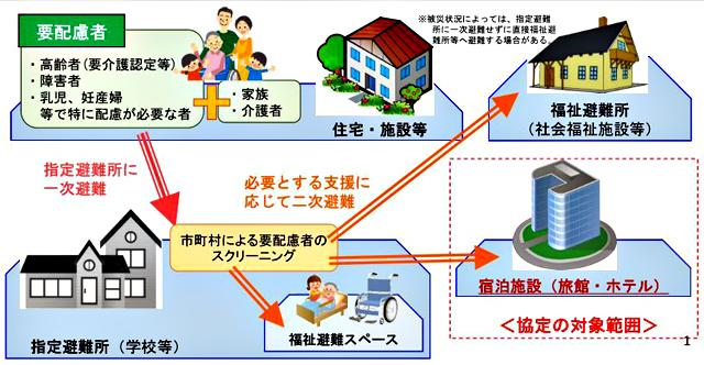 P2 4 青森県「災害時における宿泊施設の提供等に関する協定の概要」より(2016年11月17日) - 避難所の多様化<br>――ホテル、大学、民間施設…