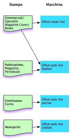 Pubblicazioni e macchine offset