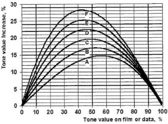 ISO 12647-2 TVI