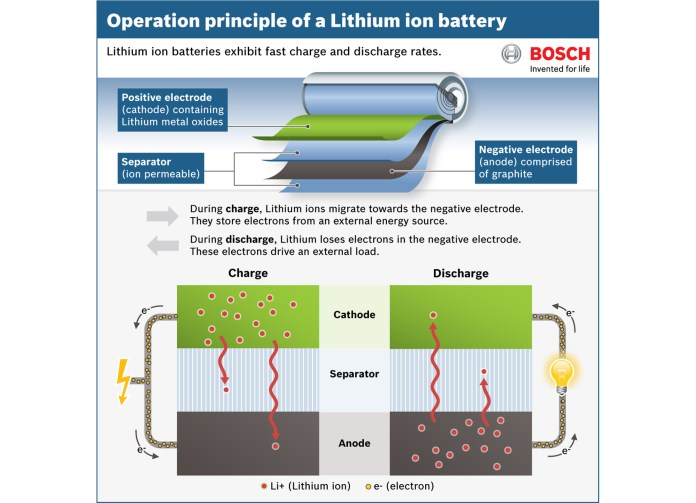 facts about battery technology for hybrid and electric powertrains