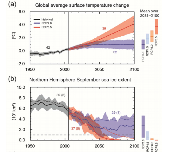 Science and climate change-The IPCC Climate Report ...