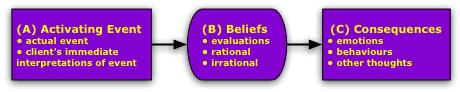 Diagram of thought processes in cognitive behavioural therapy
