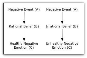 diagram of the postive and negative interpretations of negative events as related to cbt