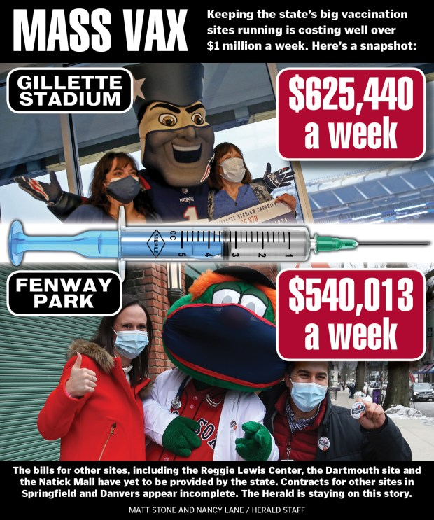 Massachusetts mass vaccination sites at Fenway, Gillette costing .1 million a week