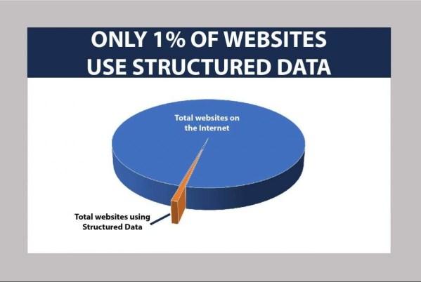 Hey Google: advance structured data
