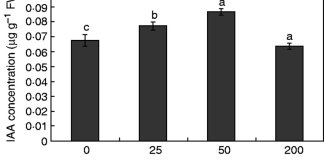 Effect of Al on IAA accumulation in soybean root tips.