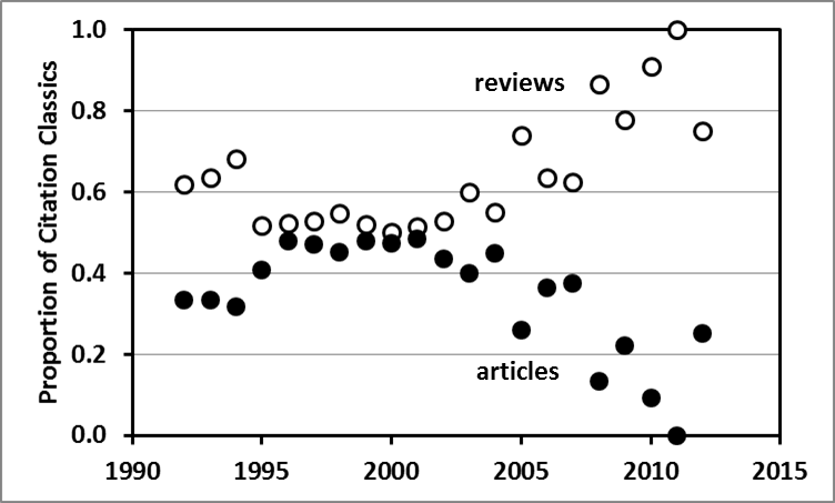 Proportion of contemporary Citation Classics that were research articles or reviews each year between 1992 and 2012.