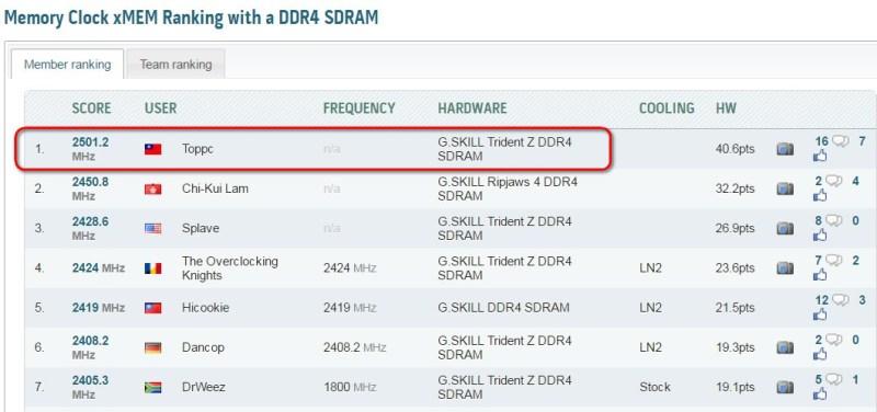G.Skill-TridentZ-DDR4-5GHz-04