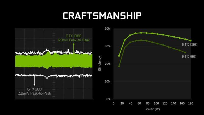 NVIDIA-GeForce-GTX1080-Efficiency