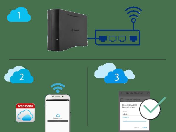 Transcend-StoreJet-Cloud-LAN