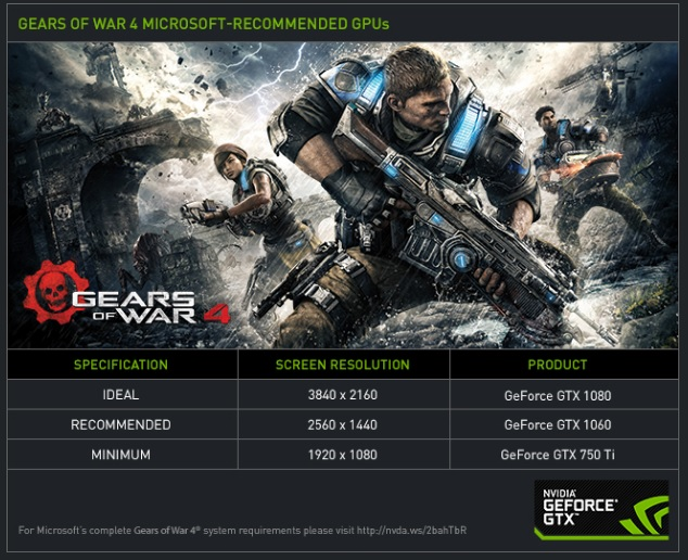 NVIDIA-bundle-GTX-Gears-of-War-4-specs
