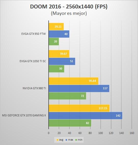 DOOM-2K