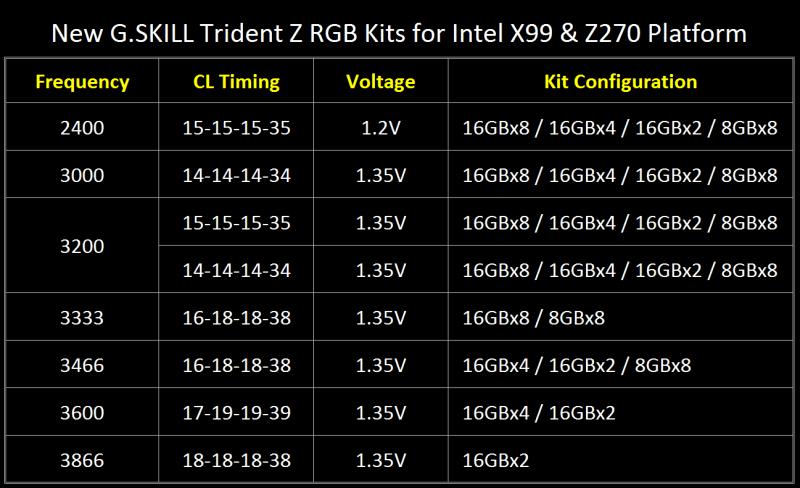 GSKILL-TridentZ-RGB-X99-Specs