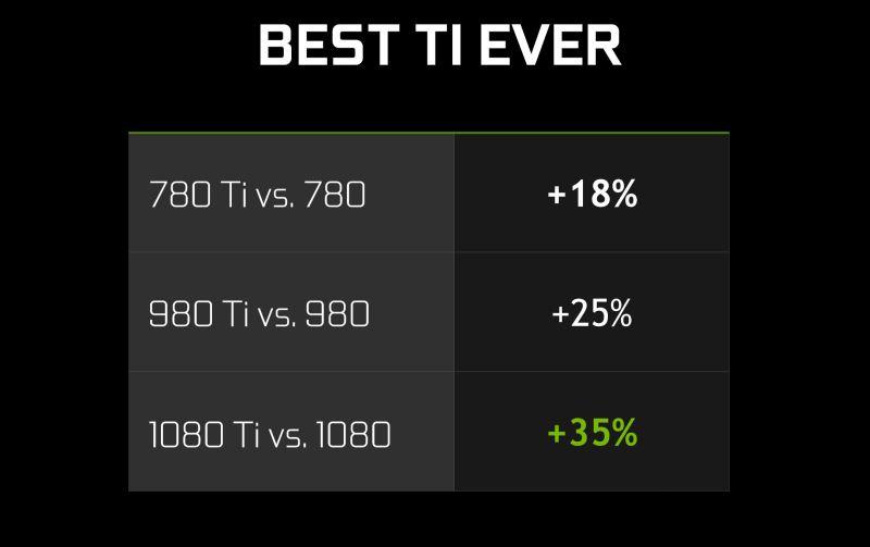 NVIDIA-GTX1080Ti-BEST-TI