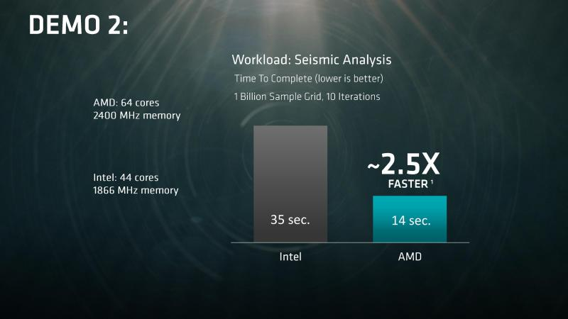 AMD-EPYC-Naples-performance-Mexico