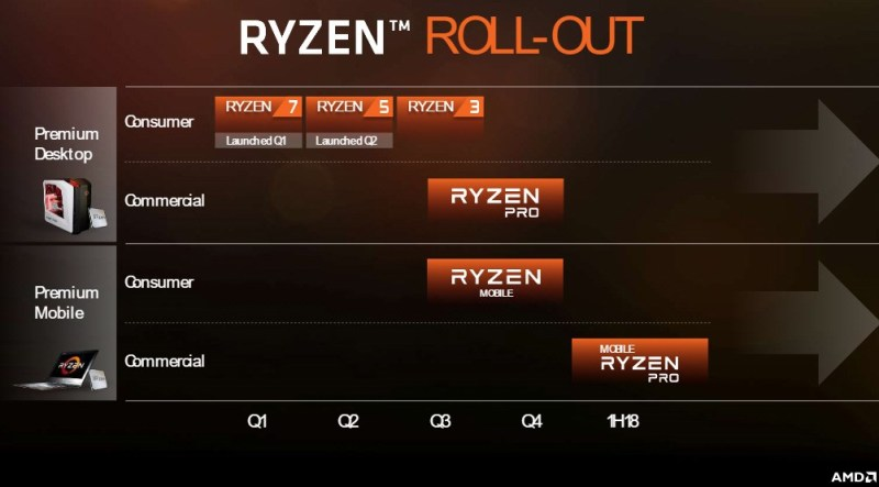AMD-FAD2017-RYZEN-Roadmap-Mexico