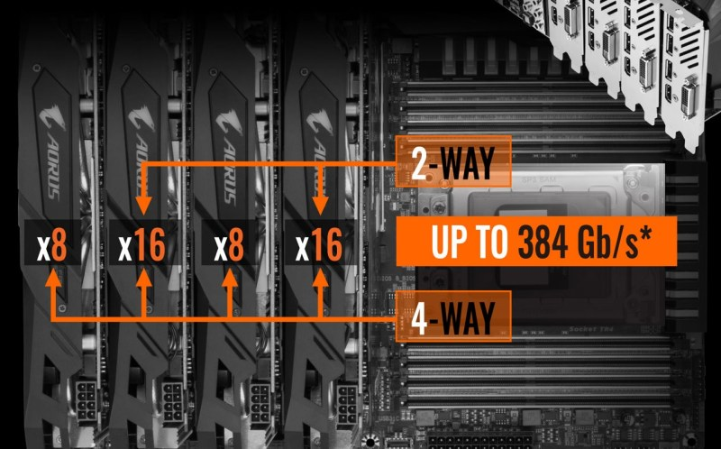 GIGABYTE-AORUS-X399-Motherboard-videocards