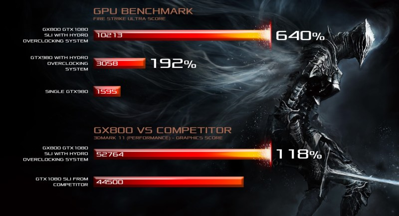 ASUS-ROG-GX800-Gaming-Notebook-performance