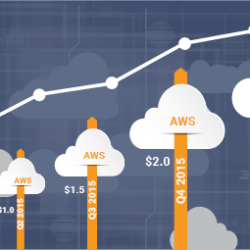 Amazon Cloud Aces the Test in Q1 2016