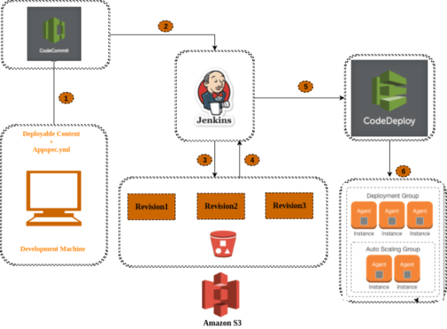 Smart Deployment Automation: Using AWS S3, CodeDeploy, Jenkins & CodeCommit